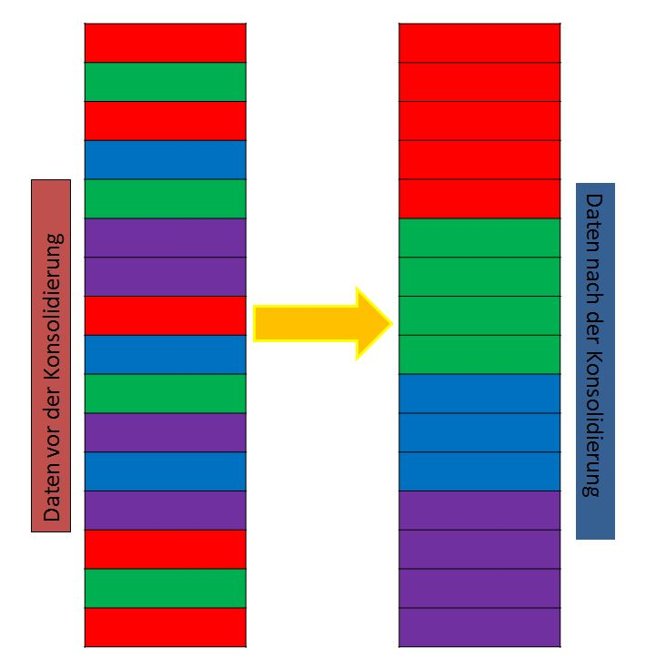 Infografik: Konsolidierung