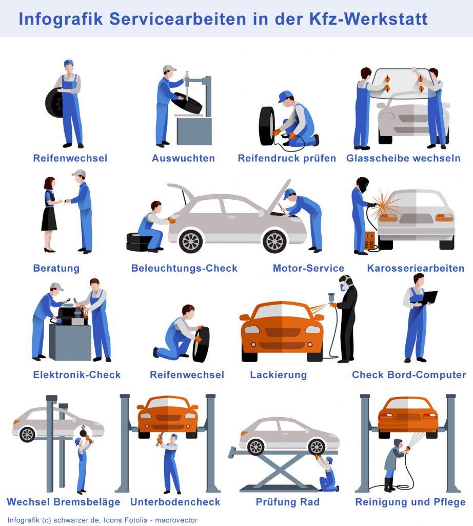 Infografik: Servicearbeiten in der Kfz-Werkstatt