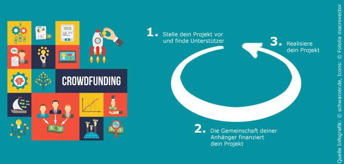 Infografik: Zyklus Crowdfunding