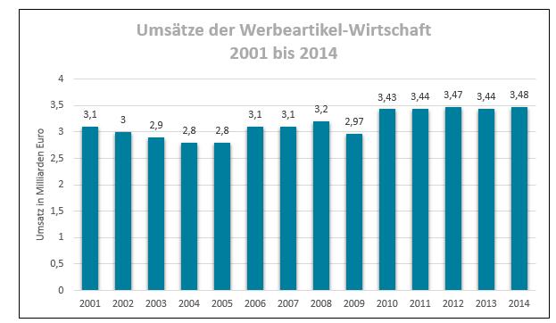 Infografik: Umsätze der Werbeartikelwirtschaft. Quelle Daten: GWW Gesamtverband der Werbeartikel-Wirtschaft e.V.