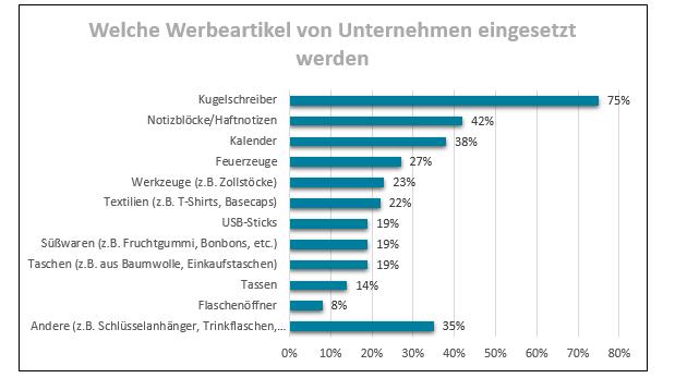 Infografik: Welche Werbeartikel werden von Unternehmen eingesetzt. Quelle Daten: Werbeartikel-Monitor 2015, Seite 15 DIMA Marktforschung für GWW