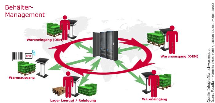 Infografik: Kreislauf Behälter-Management