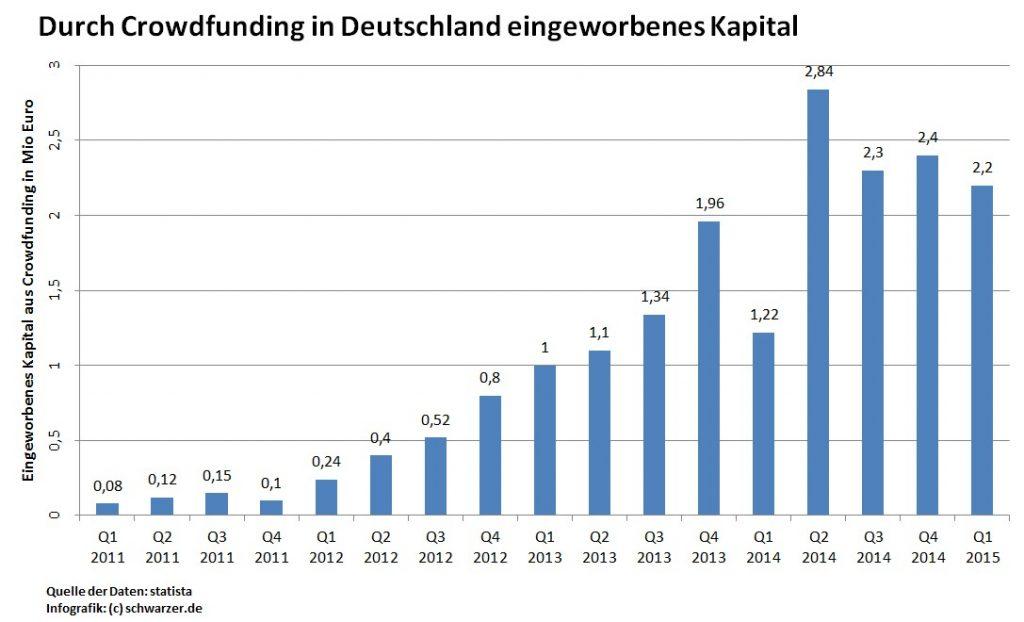 Infografik: durch Crowdfunding eingeworbenes Kapital in Deutschland