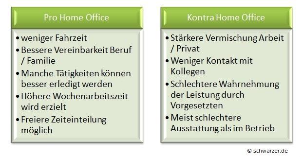 Infografik: Pro und Kontra Homeoffice-Arbeit