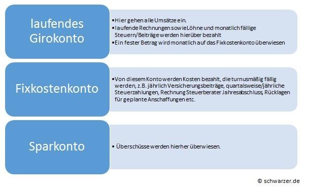 Infografik: Das Drei-Konten-Modell