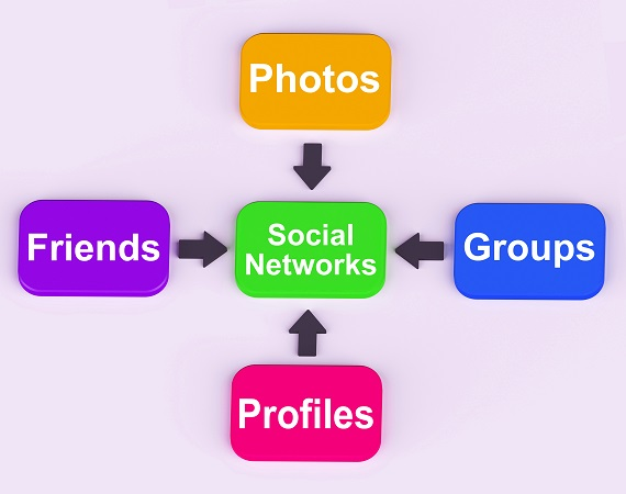 Für soziale Netzwerke absolut Klasse und hilfreich