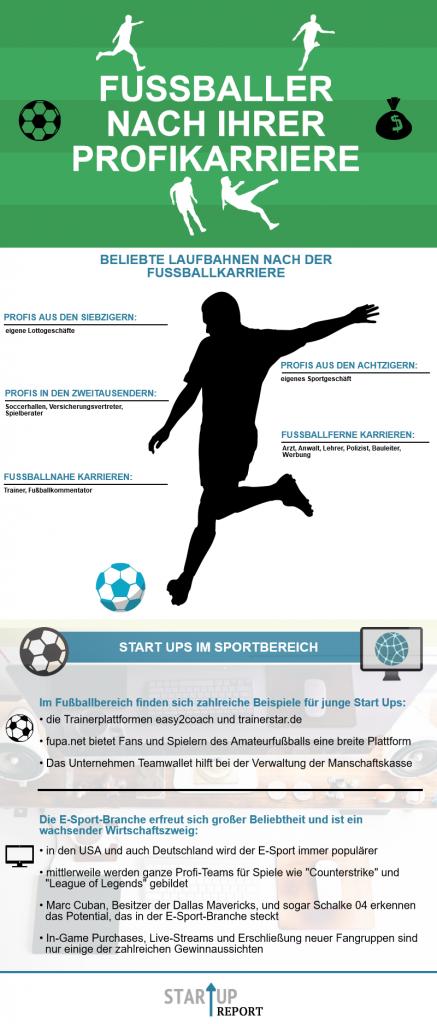 Infografik: Fussballer nach ihrer Profikarriere