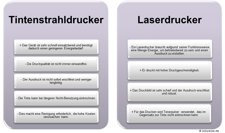 Infografik Tintenstrahldrucker vs. Laserdrucker: Vor- und Nachteile auf einen Blick.