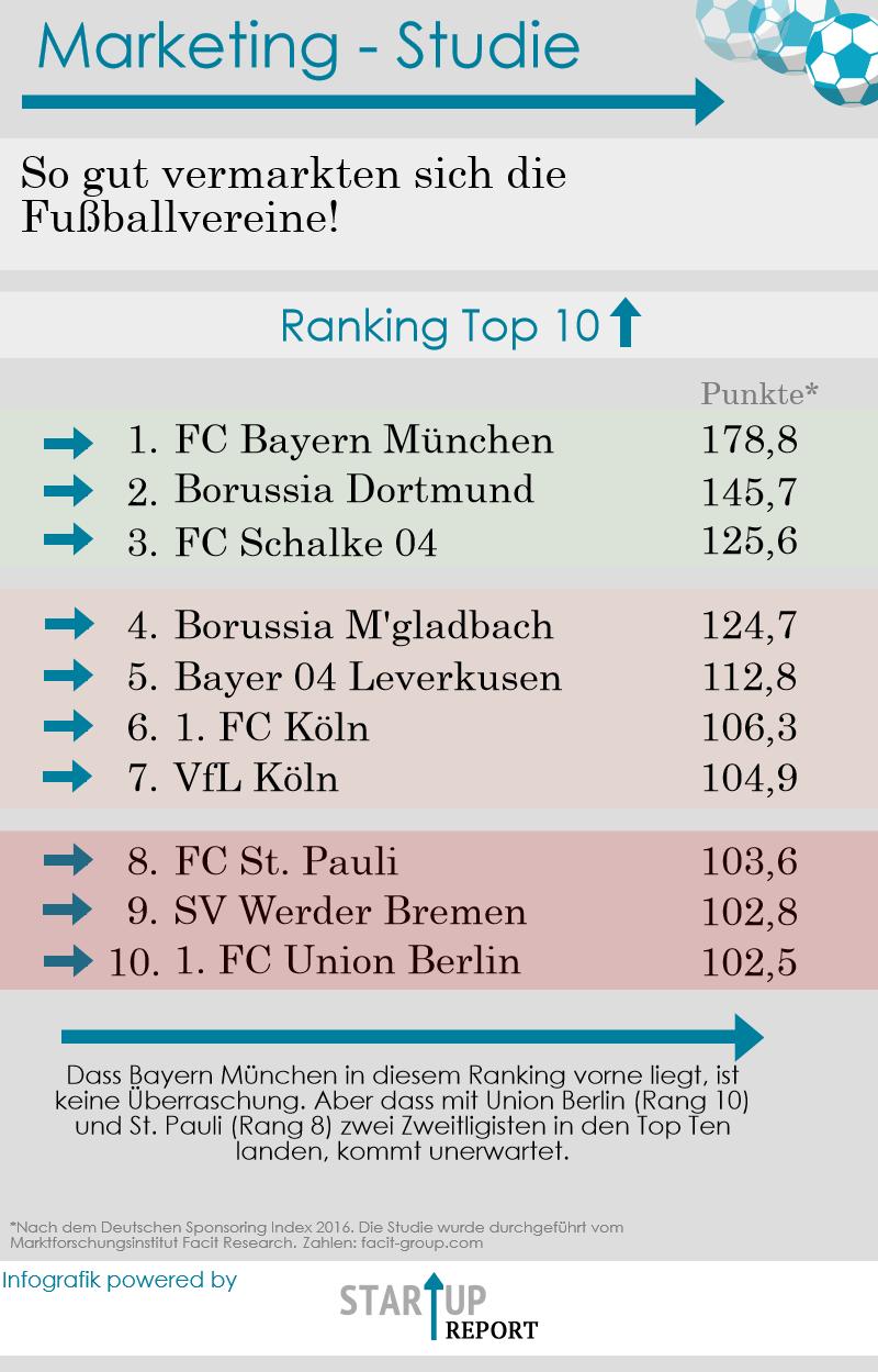 Ranking der deutschen Fußballveine