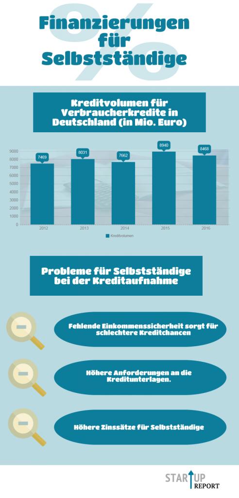 Infografik: Kredite für Selbstständige, Quelle: Startup-report.de, Bundesbank