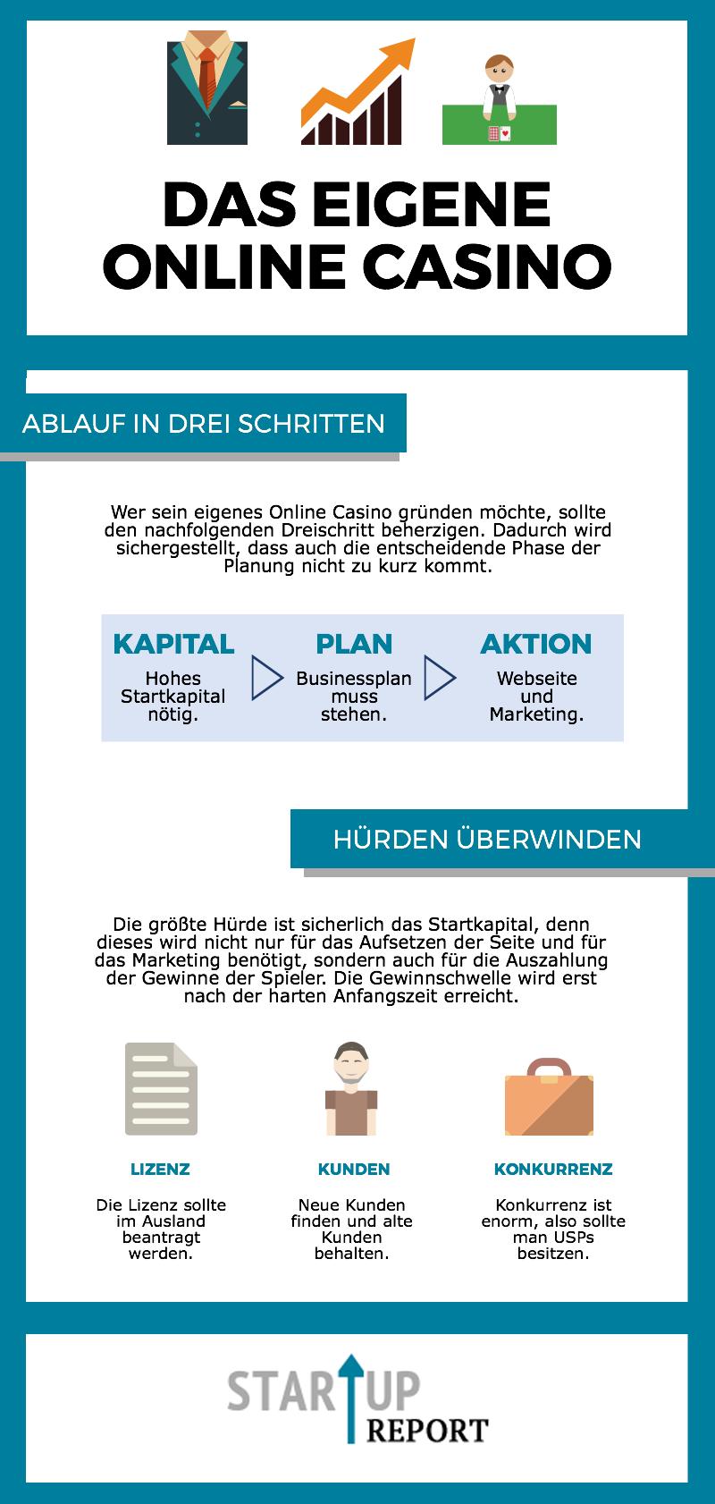 Infografik: Sein eigenes Online Casino zu eröffnen, ist nicht so einfach. Infografikquelle: startup-report.de