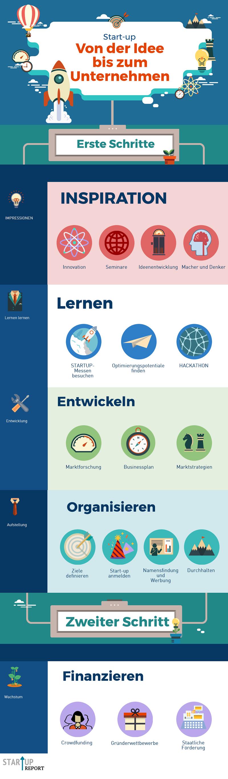 In Deutschland gibt es viele Möglichkeiten für Start-ups, an Startgelder zu gelangen. Doch bis zur Finanzierung ist es ein weiter Weg. Bildquelle: startup-report.de