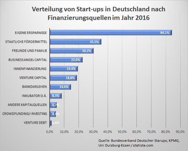 Etwa ein Drittel der Start-ups in Deutschland nutzen unterschiedliche staatliche Fördermittel. Quelle: eigene Darstellung