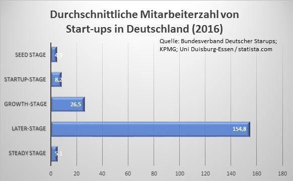 Die meisten Start-ups verfügen in den frühen Phasen über weniger als zehn Mitbareiter. Quelle: eigene Darstellung