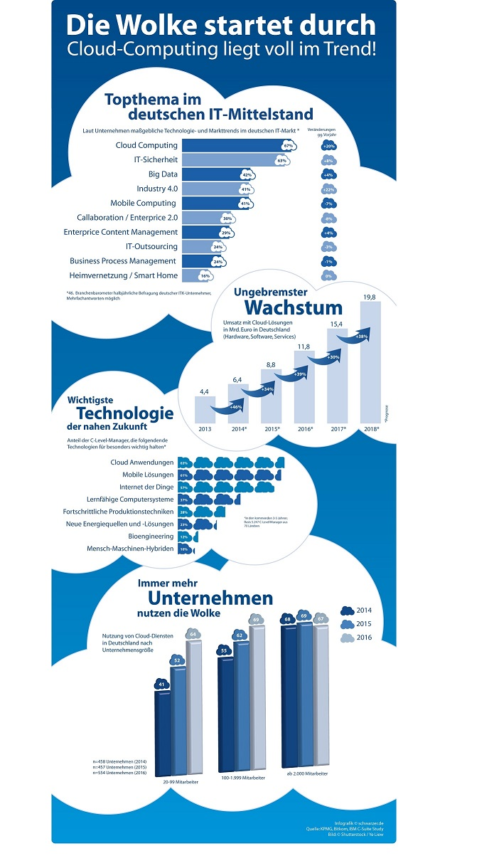 Infografik: Cloud Computing liegt voll im Trend!