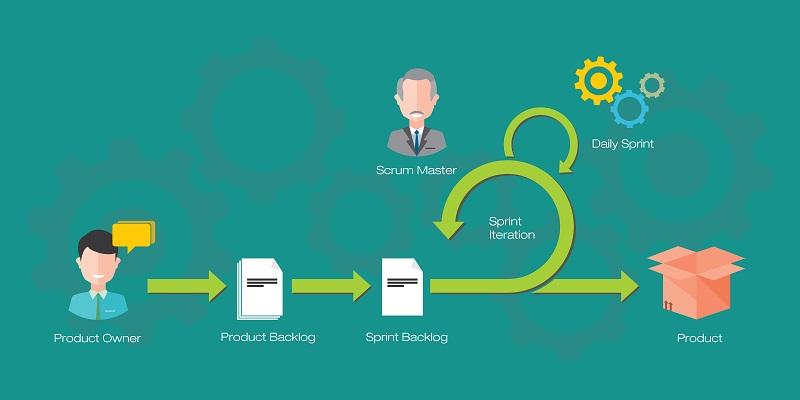 Soll die Implementierung der Methode dazu führen, dass sowohl der Arbeitsprozess, als auch das Endergebnis optimiert werden, ist SCRUM eine gute Wahl. Die SCRUM-Methodik erlaubt es Unternehmen außerdem, Feedback von Kunden oder Geschäftspartnern aktiv in die Entwicklung einzubeziehen. (#02)