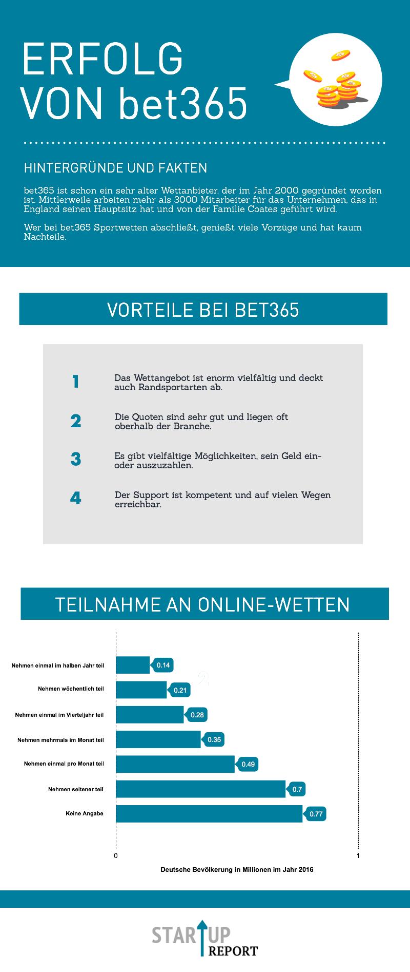 Der Anbieter bet365 hat sich in den letzten Jahren wirklich gemacht und überzeugt auch auf der Ebene des Supports seine Spieler. Infografikquelle: startup-report.de