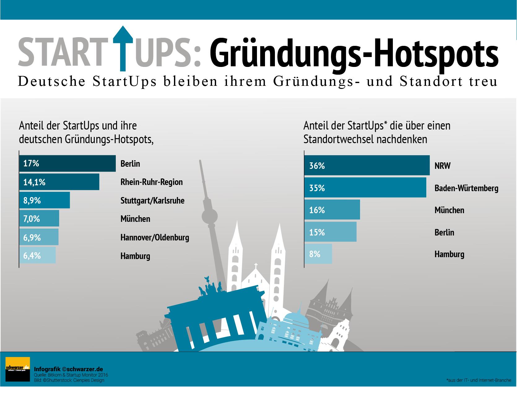 Infografik: Gründungs-Hotspots von StartUps. Wie treu sind die deutschen StartUps gegenüber ihrem Gründungs- und Standort?
