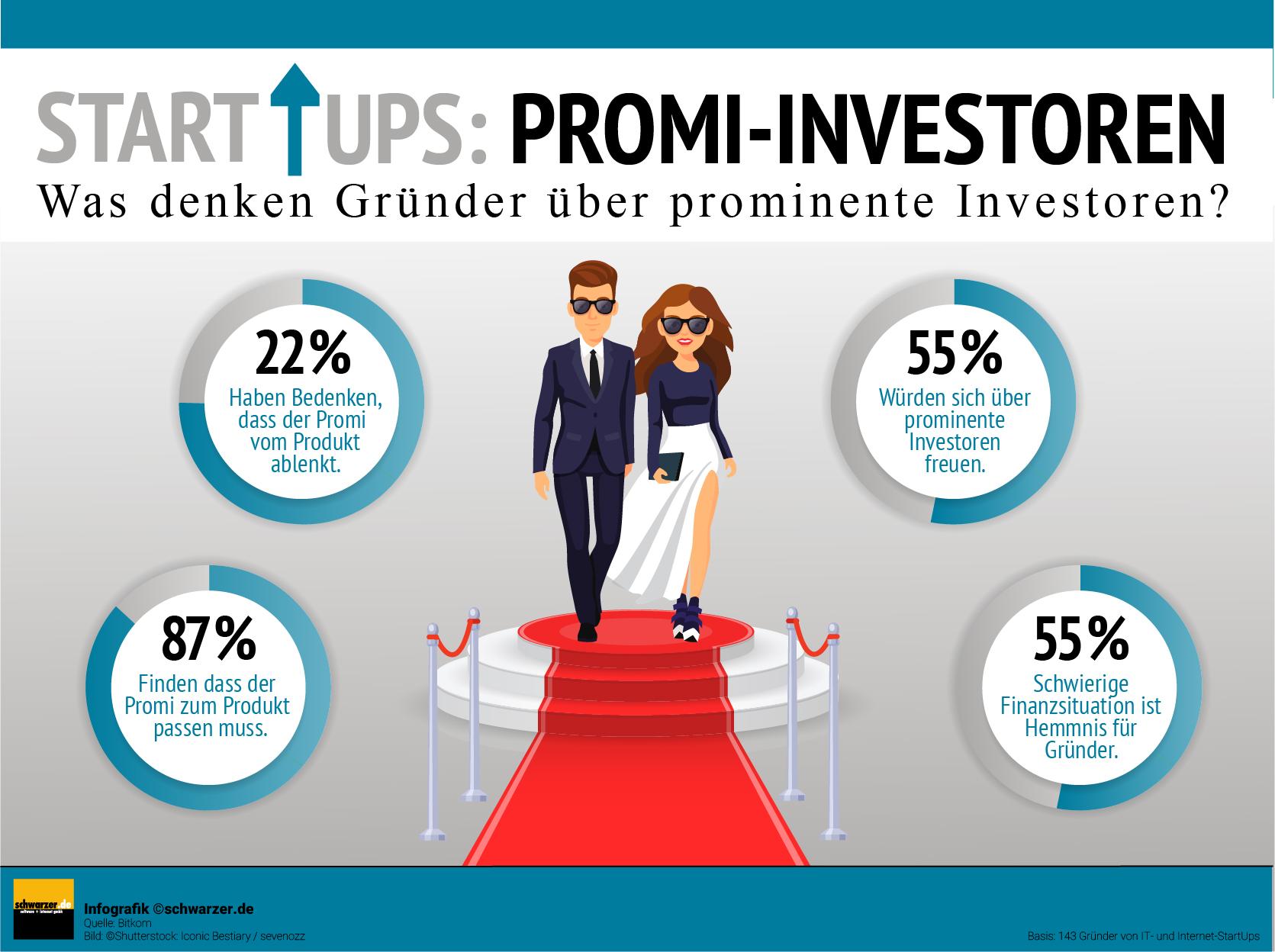 Infografik: StartUps und prominente Investoren. Was denken die Gründer über Promis?