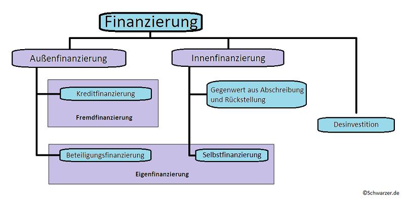 Infografik: Startup Finanzierung (#01)