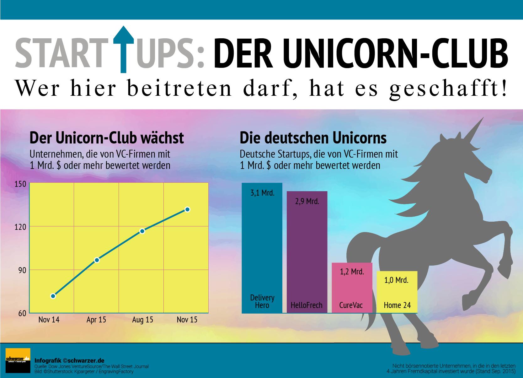 Infografik: Wer darf dem Startup Unicorn Club beitreten und wieviele deutschen Startups zählen dazu?