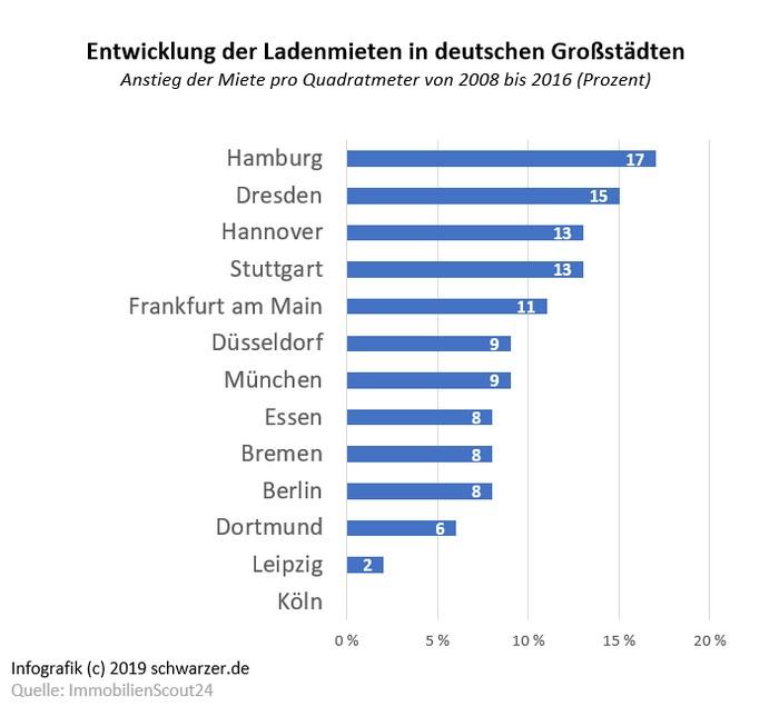 Infografik: ladenmieten in deutschen Großstädten. Entwicklung der Quadratmeterpreise in den Jahren von 2008 bis 2016.