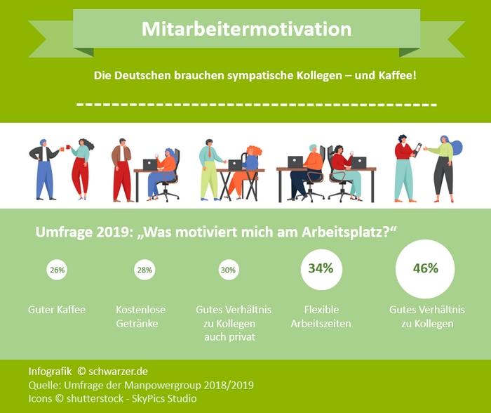 Infografik: Laut einer Studie der ManpowerGroup sorgen nette Kollegen und guter Kaffee für starke Motivation bei der Arbeit